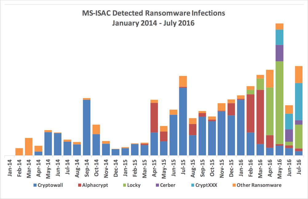 Ransomware Gaining Momentum